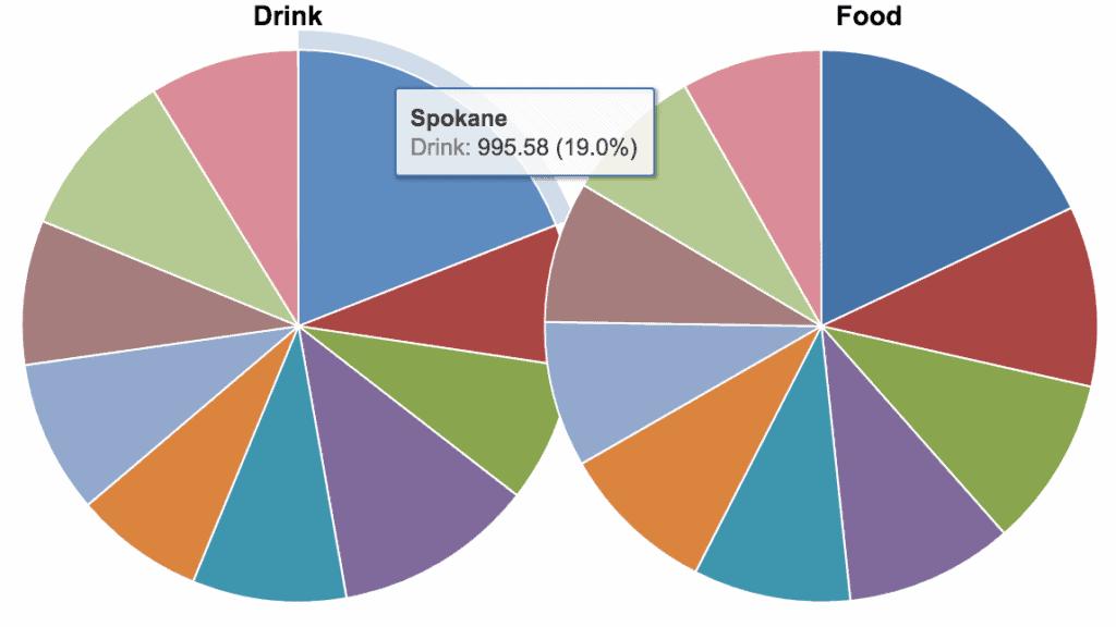 data visualization pie chart 1024x576 - Визуализация данных - Как правильно выбрать тип диаграммы?