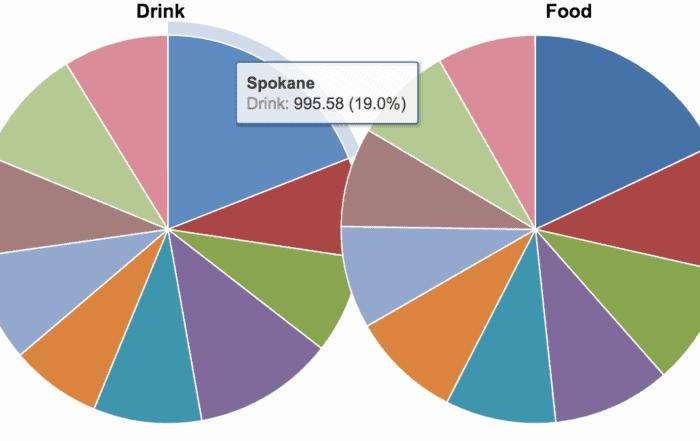 data visualization pie chart 700x441 - Визуализация данных - Как правильно выбрать тип диаграммы?