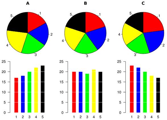 data visualization pie chart angles - Визуализация данных - Как правильно выбрать тип диаграммы?