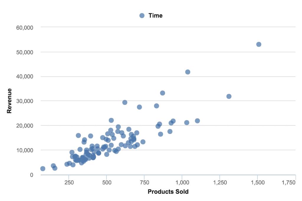 data visualization scatter plot chart 1024x683 - Визуализация данных - Как правильно выбрать тип диаграммы?