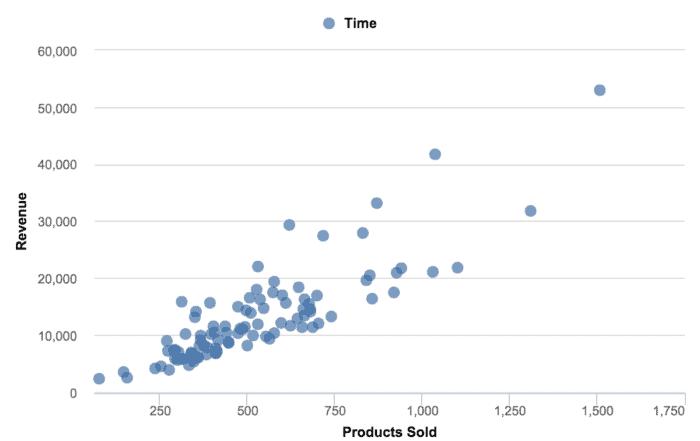 data visualization scatter plot chart 700x441 - Визуализация данных - Как правильно выбрать тип диаграммы?
