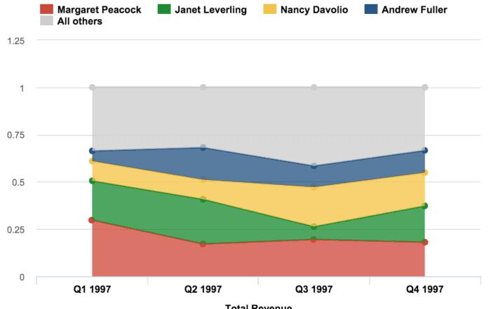 data visualization stacked area charts 700x441 - Визуализация данных - Как правильно выбрать тип диаграммы?