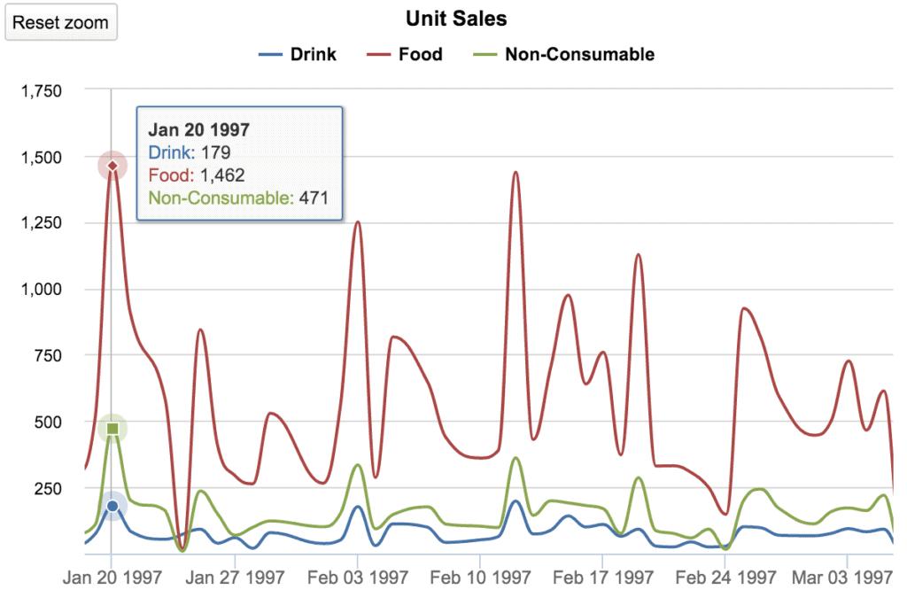 data visualization timeline charts 1024x683 - Визуализация данных - Как правильно выбрать тип диаграммы?