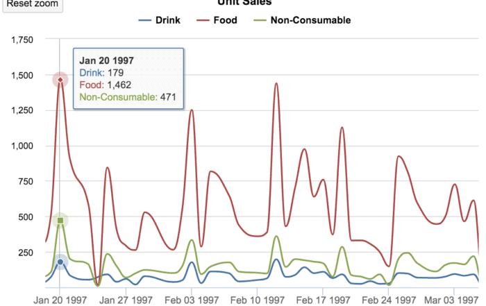 data visualization timeline charts 700x441 - Визуализация данных - Как правильно выбрать тип диаграммы?