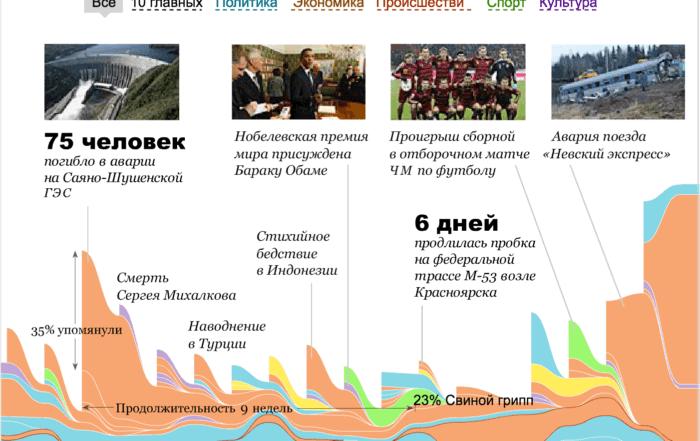 events 2x 700x441 - Алгоритм Δλ: каркас визуализации и виды осей