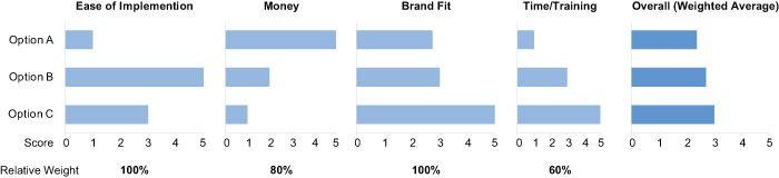 example17solution 1 - Как визуализировать данные