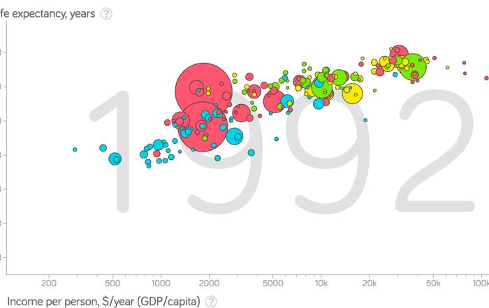 gapminder 2x 700x441 - Реальность данных икаркас визуализации