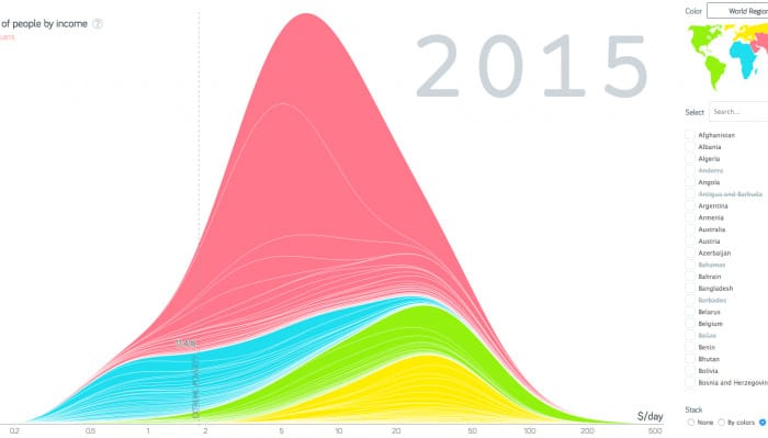gapminder income graph 768x399 1 700x399 - Логарифмическая шкала