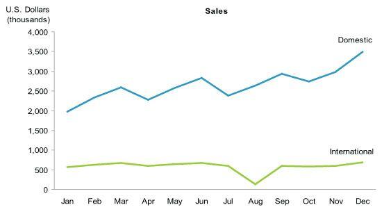 graph of sales data - Зачем визуализировать количественные данные