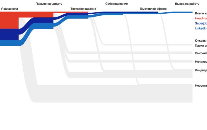 huntflow 2x 700x441 - Алгоритм Δλ: каркас визуализации и виды осей