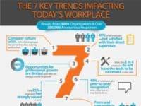 ig final - 7 Ключевых тенденций мотивации и вовлечения работников