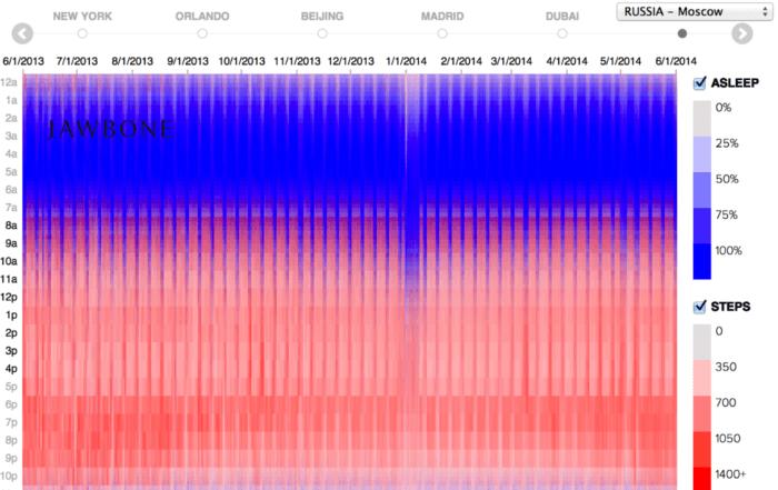 jawbone theory 2x 700x441 - Реальность данных икаркас визуализации