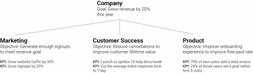 kpidiagram 1024x298 - Что такое KPI