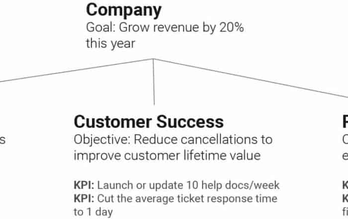 kpidiagram 700x441 - Что такое KPI