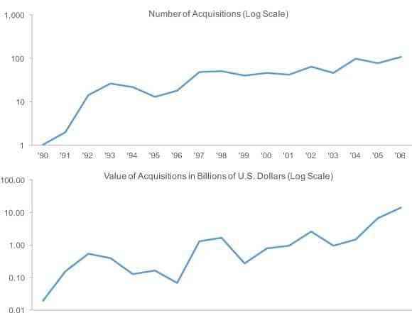 line graphs with log scales 580x441 - Как понимать язык статистики