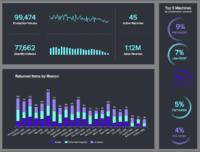 manufacturing production dashboard - Аналитические решения