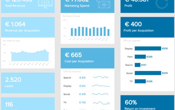 marketing kpi report 700x441 - BI Dashboard: Топ 10 лучших практик