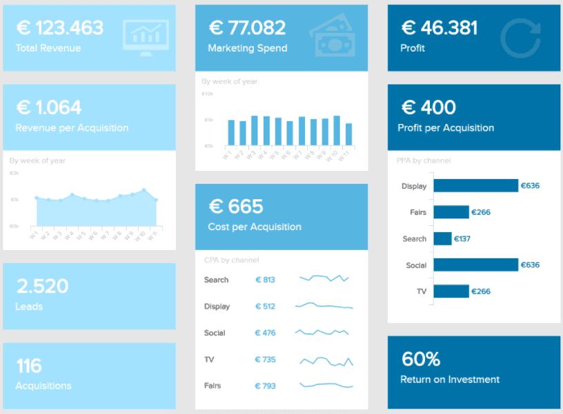 marketing kpi report - BI Dashboard: Топ 10 лучших практик