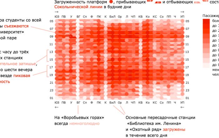 metro 2x 700x441 - Реальность данных икаркас визуализации