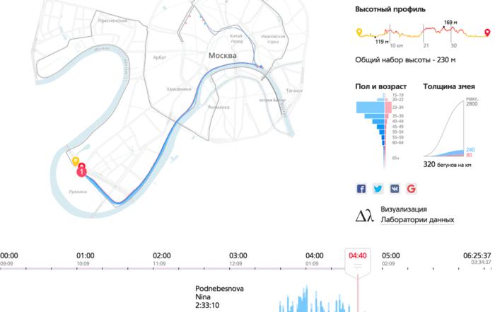 mm all 2x 700x441 - Реальность данных икаркас визуализации