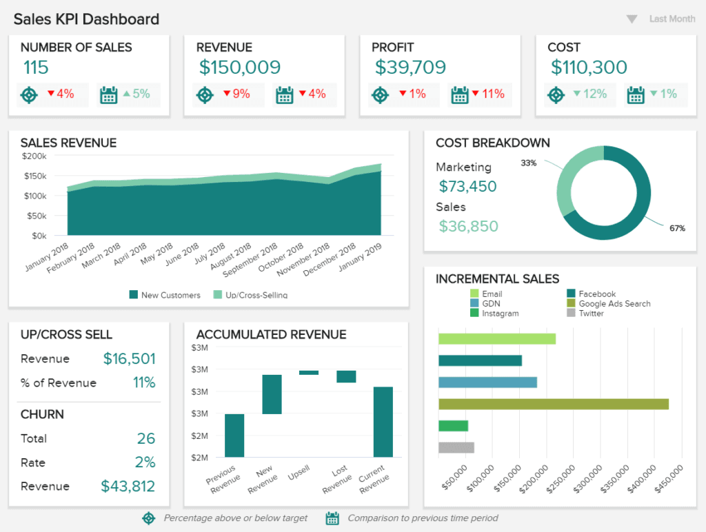 monthly sales report template 1024x772 - BI Dashboard: Топ 10 лучших практик