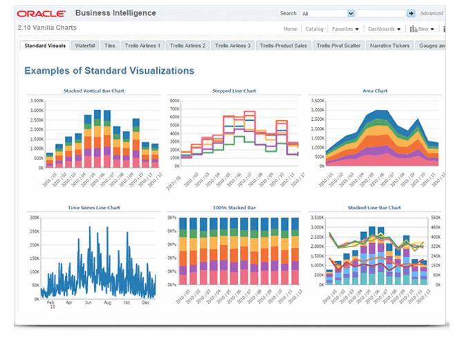 oracle - 20 самых популярных инструментов бизнес-аналитики (BI)