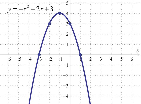 parabola 2x 600x441 - Алгоритм Δλ: каркас визуализации и виды осей