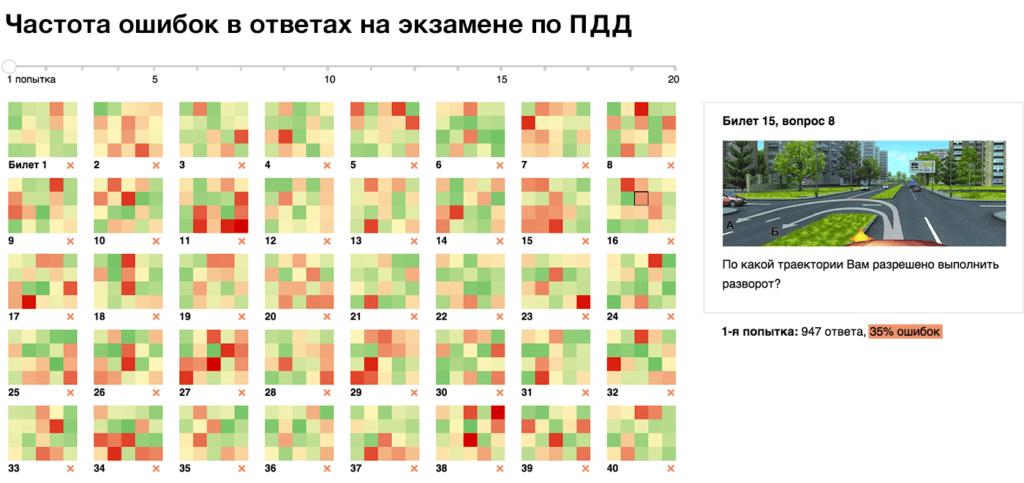 pdd 2x 1 1024x483 - Алгоритм Δλ: визуальные элементы