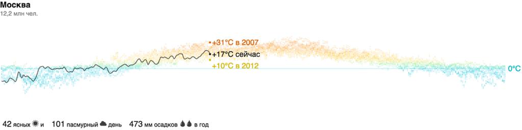 records 2x 1024x256 - Алгоритм Δλ: визуальные элементы