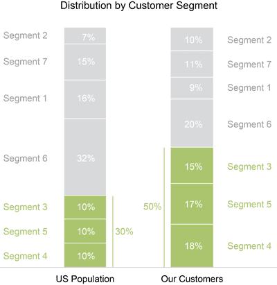 redesign of coles other graph - Когда гистограммы с накоплением полезны