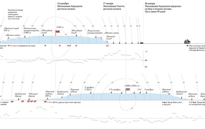scott amundsen 2x 700x441 - Алгоритм Δλ: каркас визуализации и виды осей