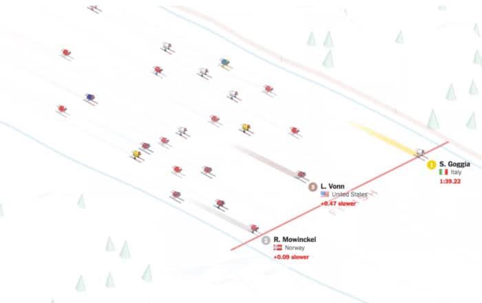 ski 2x 700x441 - Лучшие визуализации