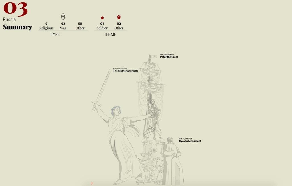 statues 2x 1024x653 - Лучшие визуализации— 2017