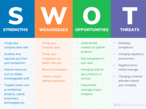 swot analysis header1 300x225 - Deductor — аналитика, которую не нужно ждать