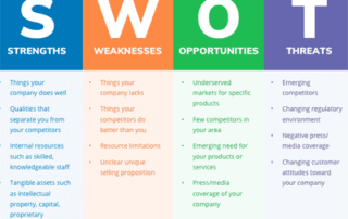swot analysis header1 320x202 - Анализ соответствий