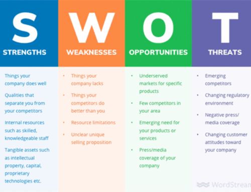 Как сделать SWOT анализ для вашего бизнеса (с примерами)