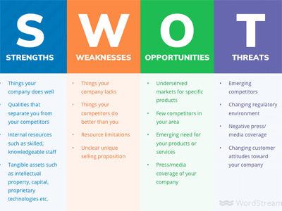 swot analysis header1 - Визуализация данных