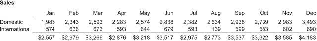 table of sales data - Зачем визуализировать количественные данные