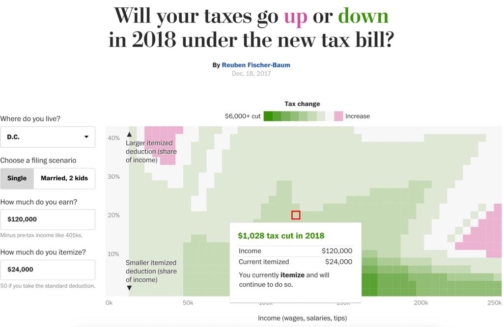 tax cuts 2x 1024x666 - Лучшие визуализации— 2017