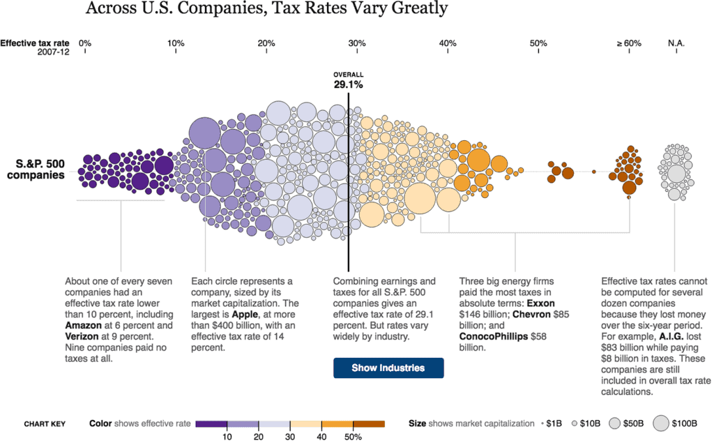 tax rates 2x 1 1024x635 - Алгоритм Δλ: визуальные элементы