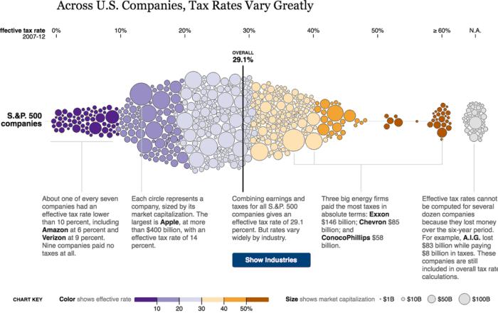 tax rates 2x 700x441 - Реальность данных икаркас визуализации