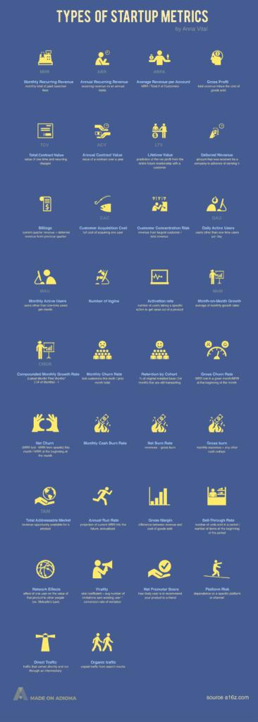 types of startup metrics infographic 2 366x1024 - 34 типа KPI для стартапа (с примерами)