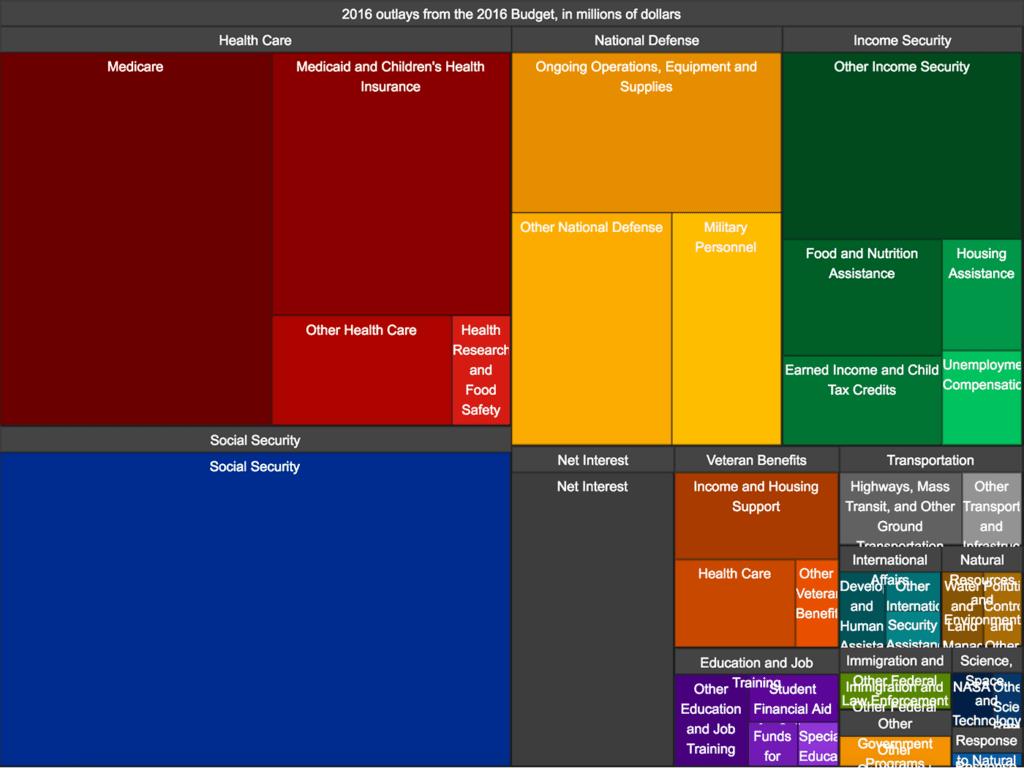 us budget 2x 1024x768 - Алгоритм Δλ: визуальные элементы