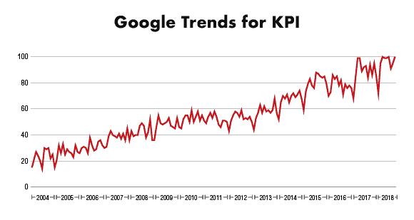 what is a kpi trend chart - Примеры KPI