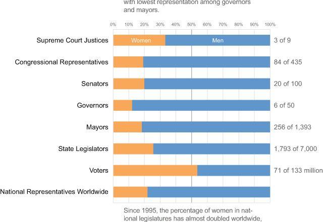 womens equality day infographic redesigned 640x441 - Когда гистограммы с накоплением полезны