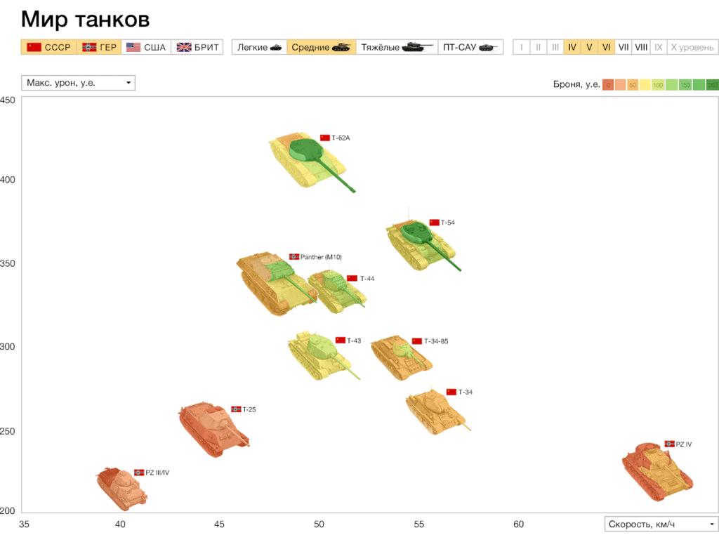 wot graph 2x 1 1024x762 - Алгоритм Δλ: визуальные элементы