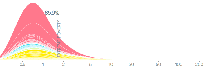year 1800 income distribution 700x235 - Логарифмическая шкала