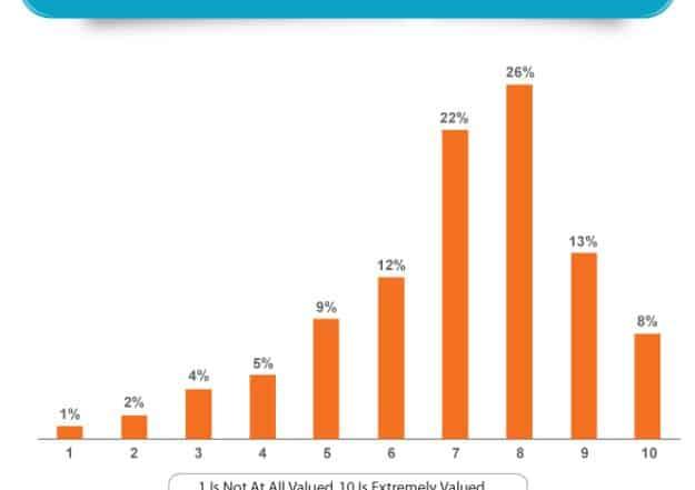 chap 5 final bar 625x441 - 7 Ключевых тенденций мотивации и вовлечения работников