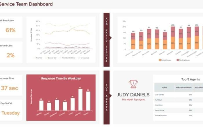customer service report team 700x441 - Введение в основные концепции бизнес-аналитики