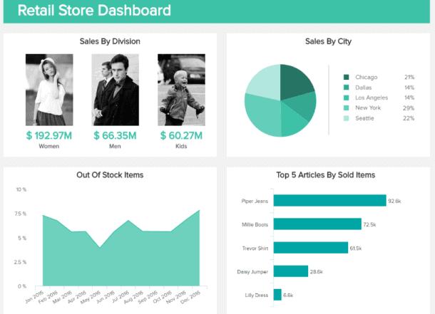 dashboard retail store 610x441 - Введение в основные концепции бизнес-аналитики
